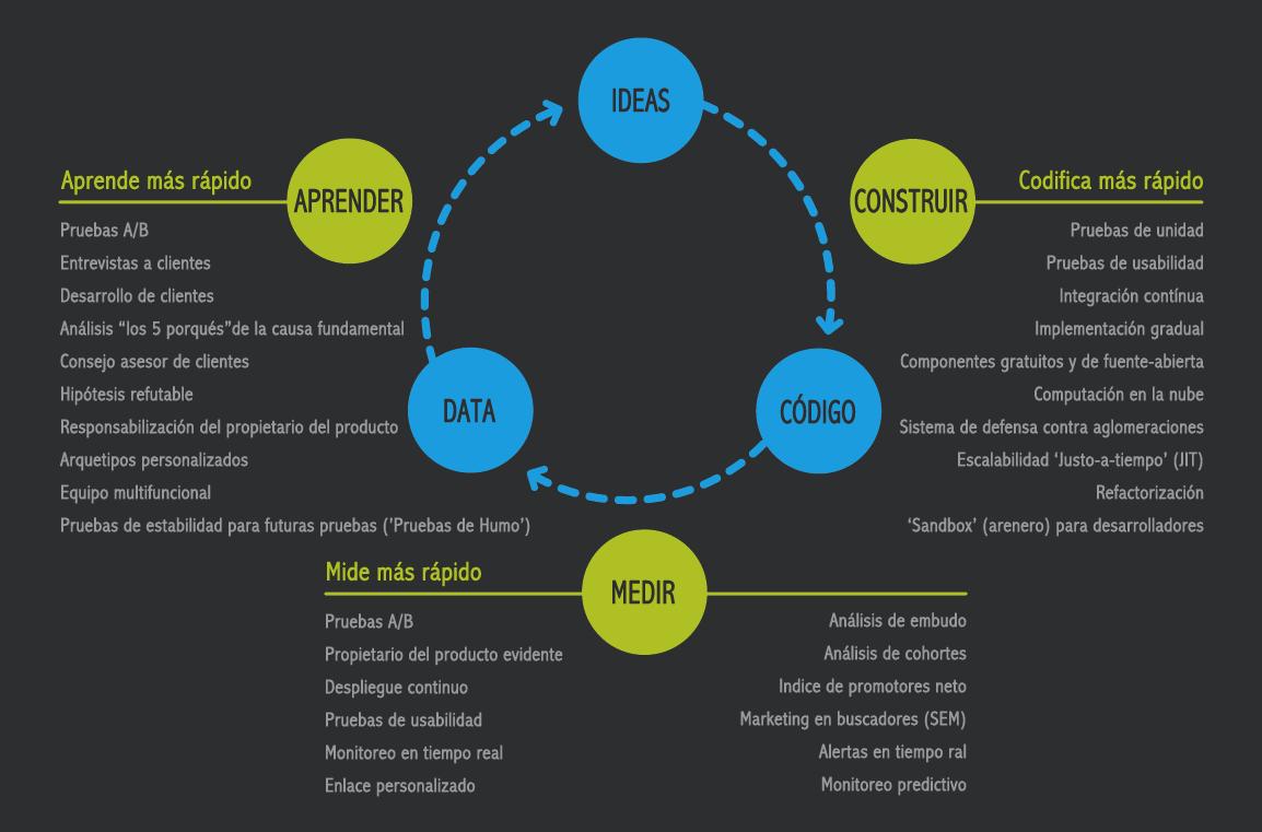 Lean startup reduce los fracasos en el emprendimiento